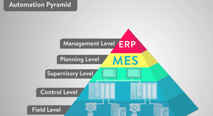 What Is Industry Level Automation